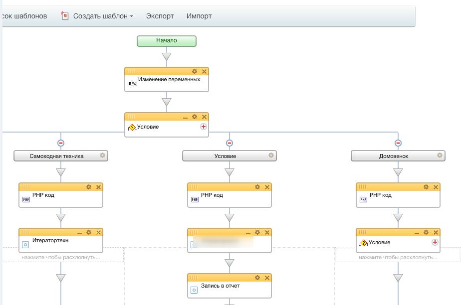 Стратегии организации рассылок на базе CRM-системы